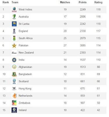 ICC T20 Country Wise Team ranking