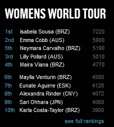 Womens World Tour