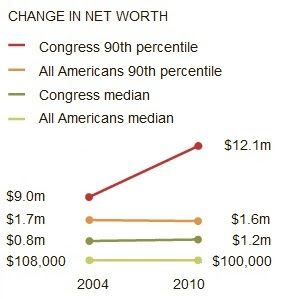 Change in net-worth, 2004-2010.