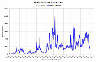 MBA: Mortgage Applications Increase in Latest Weekly Survey, HARP Refinance Share Increases