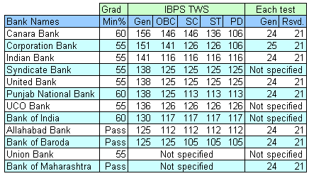 Bank-wise IBPS CWE Cut-off %age for PO