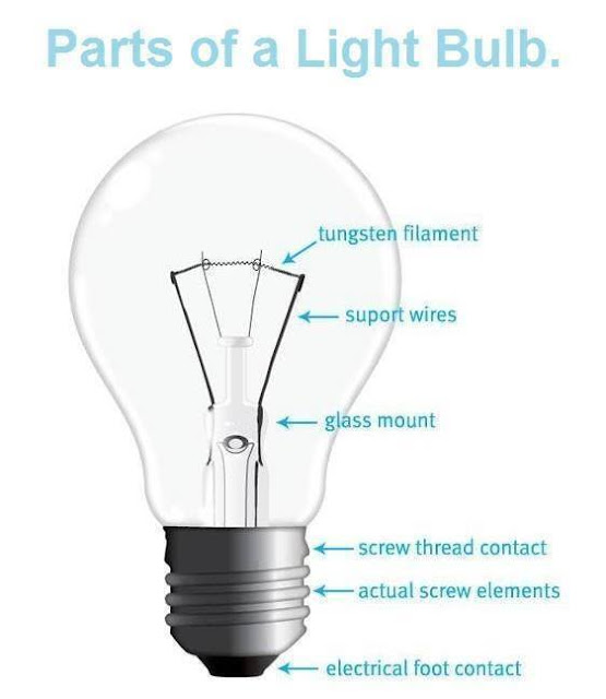 Basics Parts Of Light Bulb 25 also Lfa furthermore Dodgem Engineering Explained in addition Watch besides N1s. on electric motor engineering