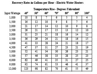 Recovery Rates in Gallons per hour – Electrical Water Heater