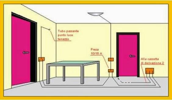 Impianto elettrico di un appartamento medio impianto elettrico in cucina - Punto luce interrotto ...