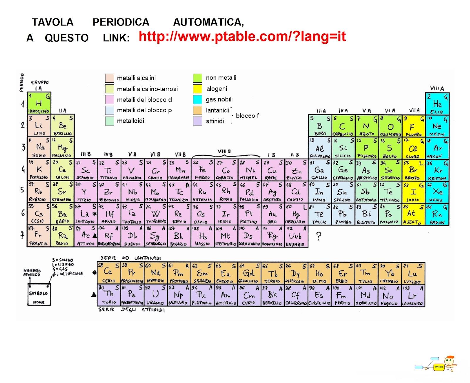 Mapper tavola periodica - Tavola periodica degli elementi con configurazione elettronica ...