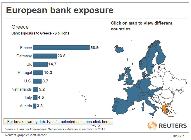 Risultati immagini per french banks exposure to greek debt