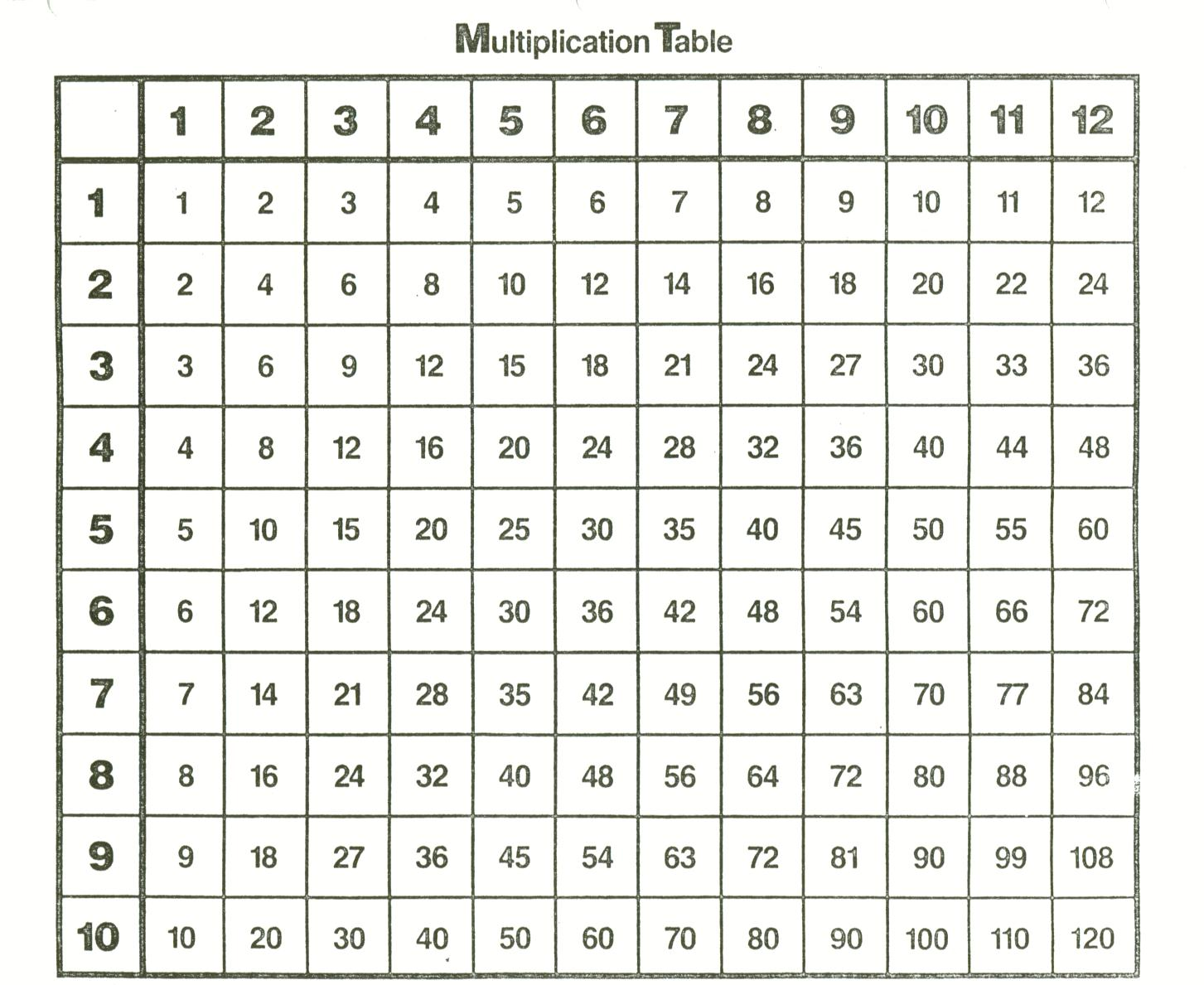 for 10 x 10 multiplication table