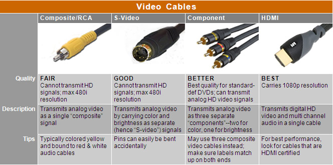 the comparison hdmi and component cables brightlink cables Xbox Component Cable Connection Diagram
