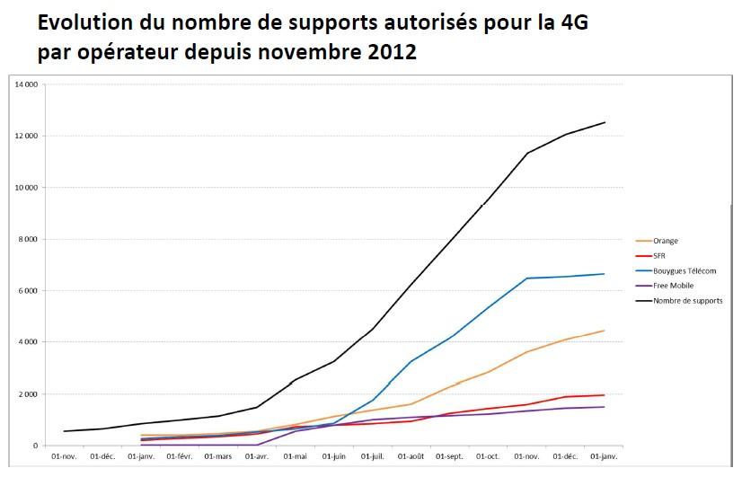 Nombre de supports d'antennes 4G autorisés