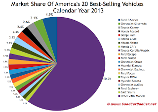 USA best selling autos market share chart 2013