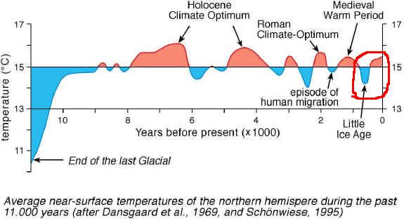 Holocène et réchauffement climatique