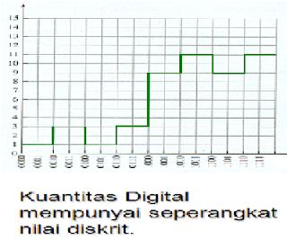 perbandingan digital dan analog