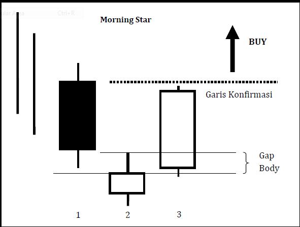Morning evening star forex