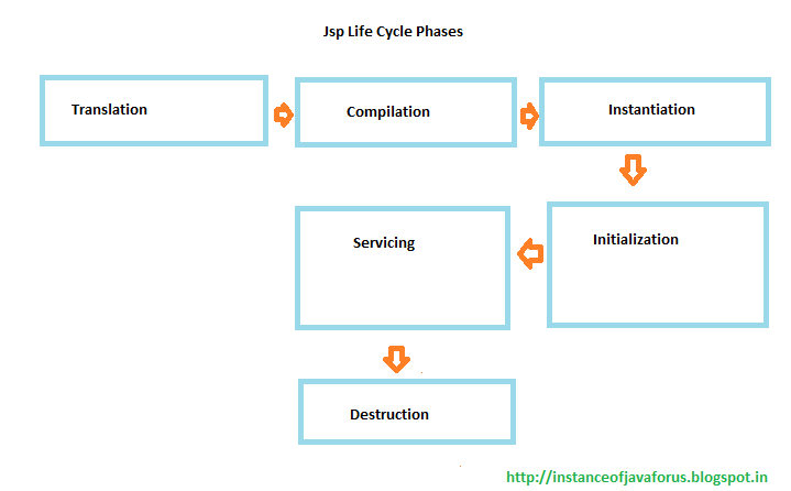 Jsp Life Cycle methods