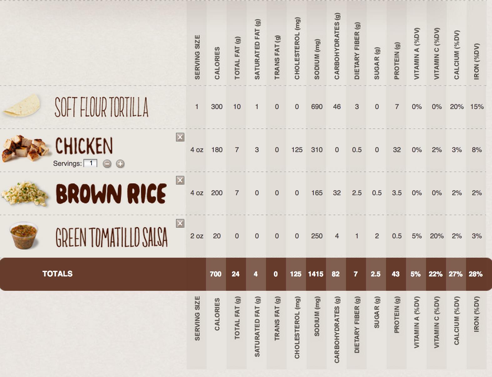 Chipotle Burrito Nutrition, Chipotle nutrition