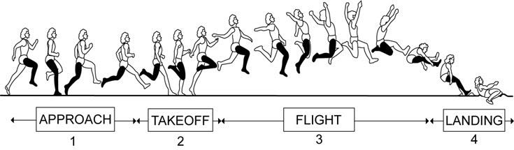 Teknik Lompat Jauh Gaya Berjalan di Udara (Walking in the Air)