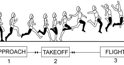 Olahraga : Lompat jauh gaya berjalan di udara