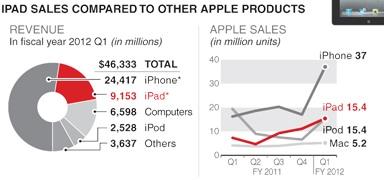 Saniyede satılan iPhone sayısı, saniyede doğan bebek sayısını geçti