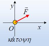 Μια μεταβαλλόμενη κυκλική κίνηση. Φ.Ε.