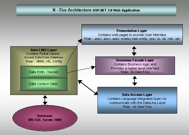 Difference between n tier architecture and software for N tier architecture diagram
