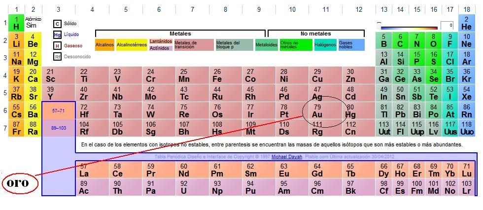 Metales y piedras preciosas parte 2 el oro qu es un material transicin proviene de una carcterstica que presentan estos elementos de poder ser estables por si mismos sin necesidad de una urtaz Gallery