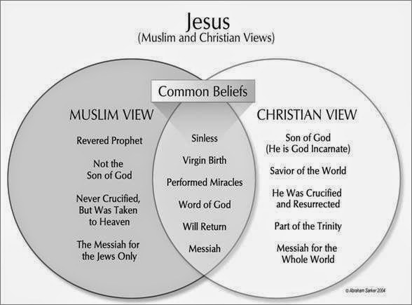 Jesus (peace be upon him) - Muslim & Christian Common Beliefs ...