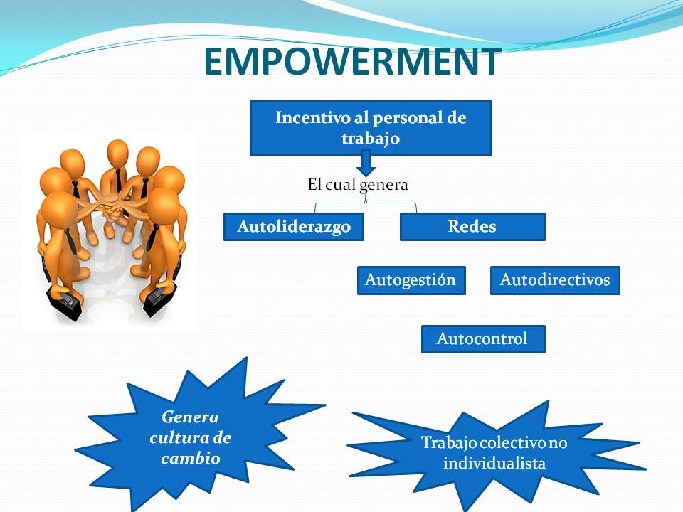 principal empowerment Mental health practice: bonnyrigg problem solving in human relationships and the empowerment and liberation of people to enhance well-being what this principle asserts is that approaches to involvement should also be designed so that service users are personally empowered by the.