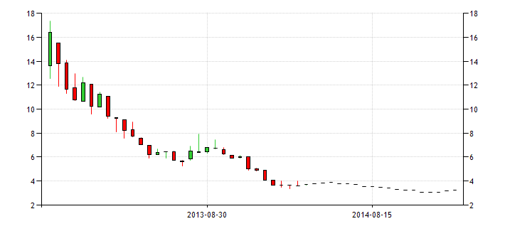 portugal government bond yield