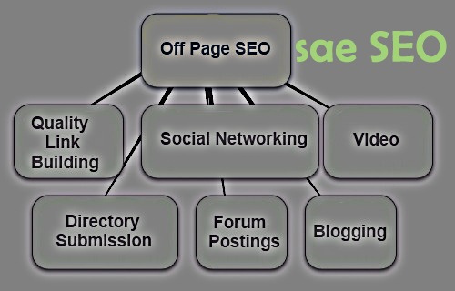 Cara Optimasi SEO Off page