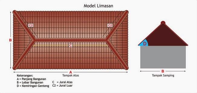 Menghitung Luas Atap Rumah Limas