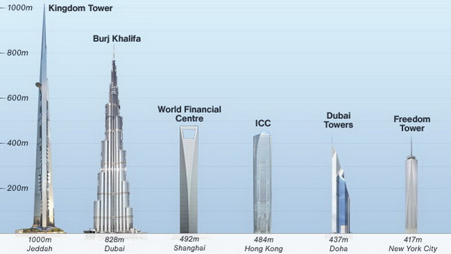 Kingdom tower jeddah mega proyek menara tertinggi di dunia - Projet tour la plus haute du monde ...