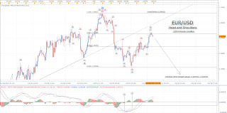 EUR USD+2 9 11+120m EUR/USD   February 9, 2011   120 minute candles. Head and shoulders!