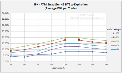 45 DTE SPX Short Straddle Summary Normalized Percent P&L Per Trade Graph