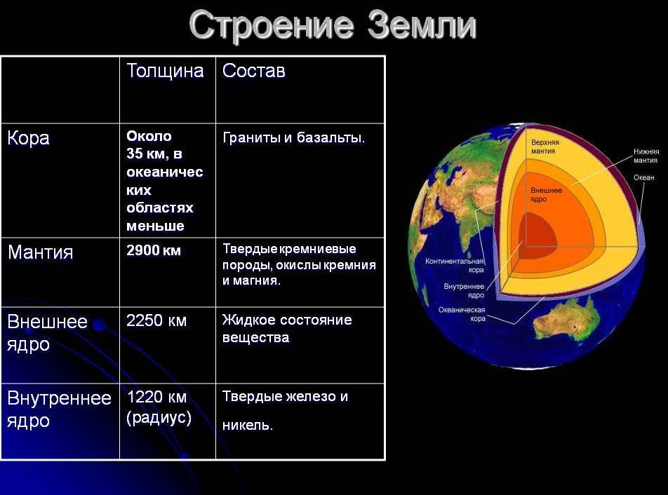 Земное ядро бросок в