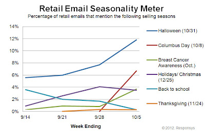 Click to view the Oct. 5, 2012 Retail Email Seasonality Meter larger