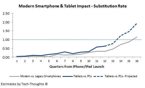 Tablet vs. PC Substitution Rate - Likely