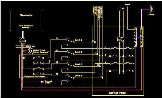 Ats Wiring Diagram Standby Generator : Portable generator transfer switch design and