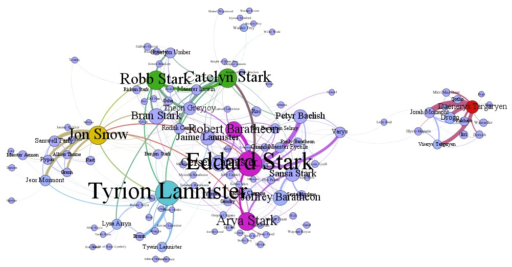 Mis 586 Big Data Analytics  Relationship Of Characters In