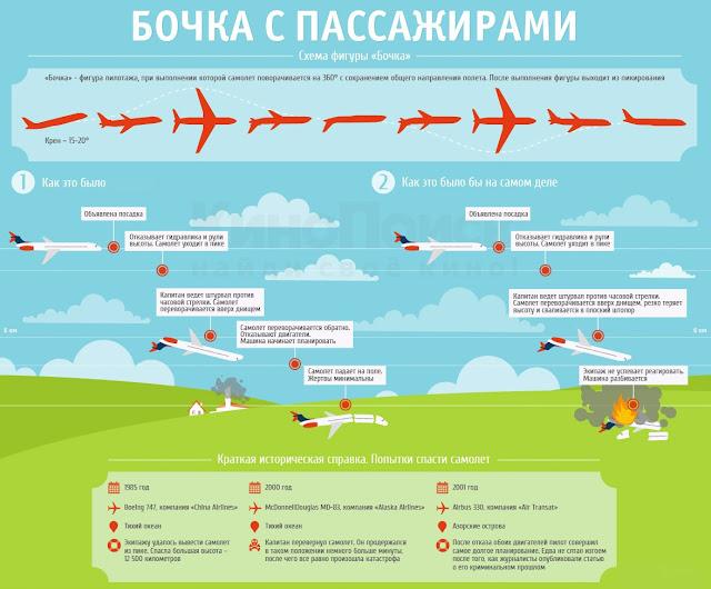 Бочка на пассажирском самолете | Barrel on a passenger plane