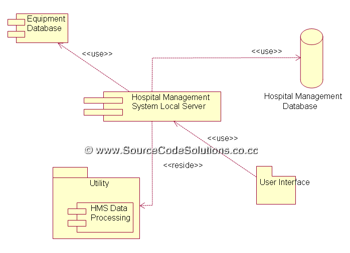 uml diagrams for online hospital management system   cs   case    deployment diagram  result  thus the  quot online hospital management system quot