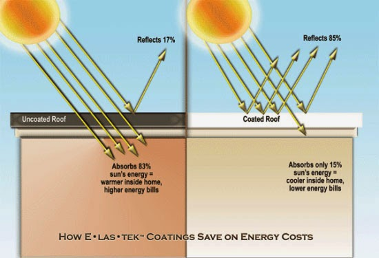 ... Or Non Reflective Roofing Materials. Lower Temperatures Mean Less  Energy Usage, And Translate To Money Saved. Elastomeric Roof Coatings  Protect The Roof ...