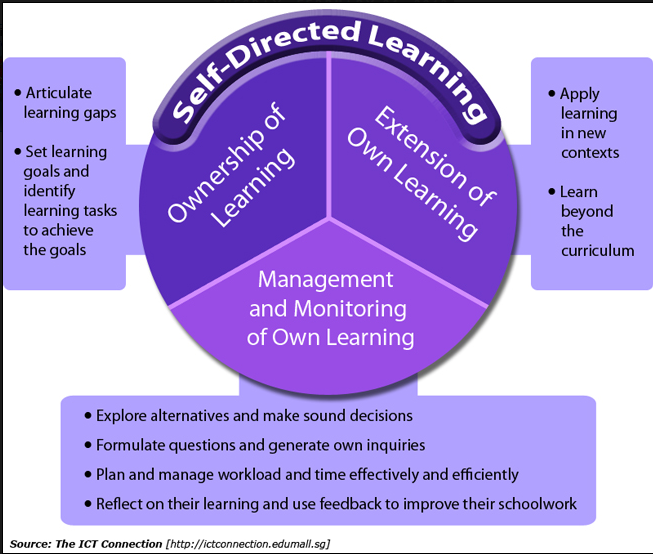 Learning Strategies: Knowledge Acquisition