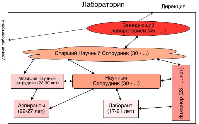 Правильная схема кадрового устройства научной лаборатории в РАН