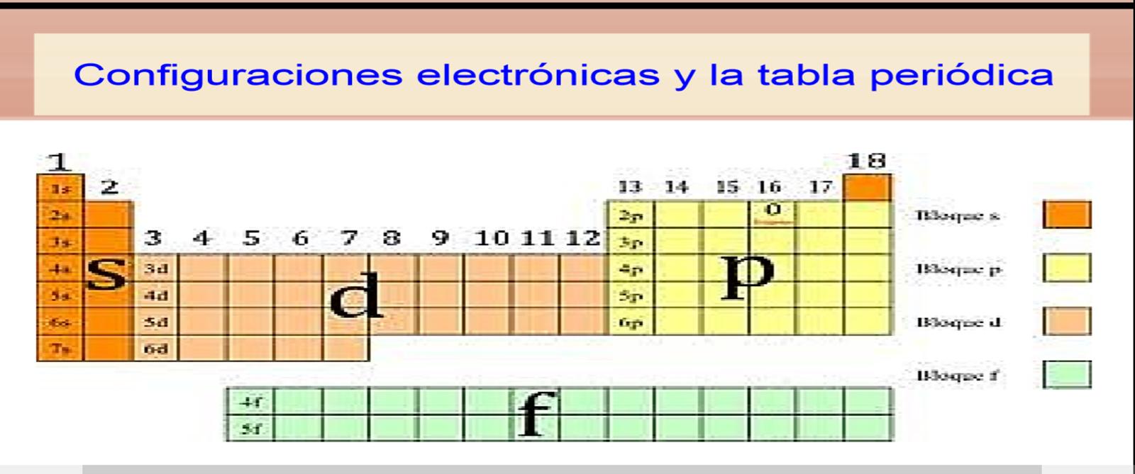 de igual manera los elementos lantnidos y los actnidos se parecen entre s pues tienen subniveles f sin completar - Tabla Periodica De Los Elementos Secundaria