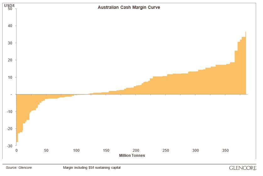 Coal mining cost curve