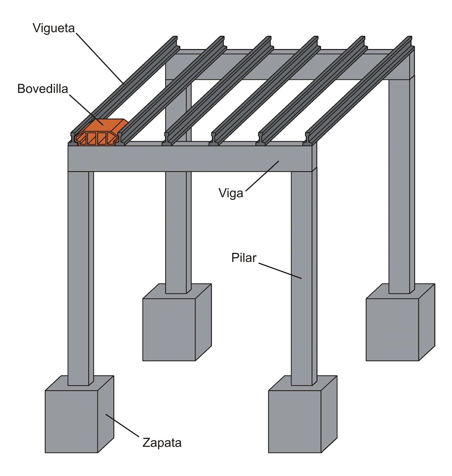 Tecnolog a 2 e s o construcci n de las estructuras - Que es un porche en arquitectura ...