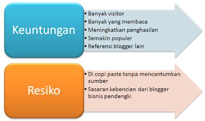 Ketika Blogmu Ada di Halaman Satu Google