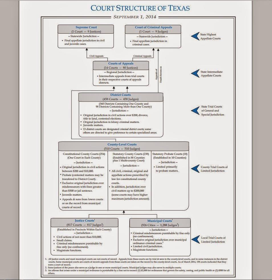 TexApp Texas Judiciary Organizational Chart Multiple Levels