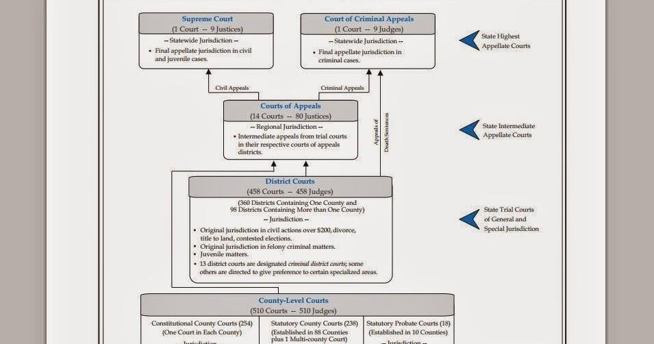 tex app   texas judiciary organizational chart
