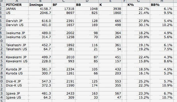 K and BB rates for NBP pitchers